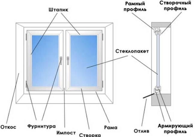 элементы металлопластикового окна