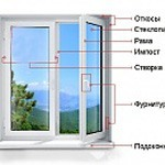 элементы окна